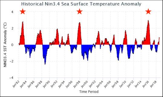 El Nino surf forecast